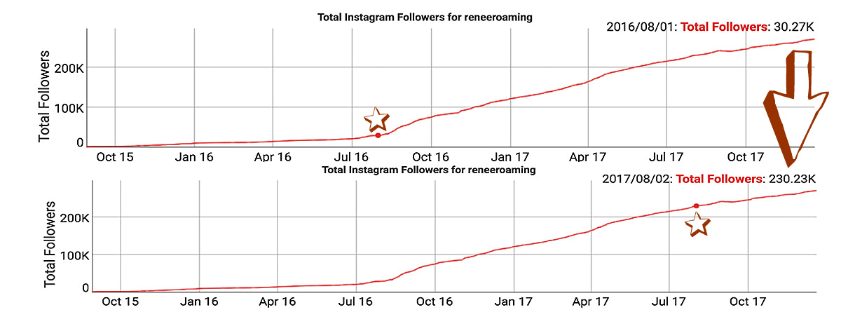 How I grew my instagram following by 200k in 12 months